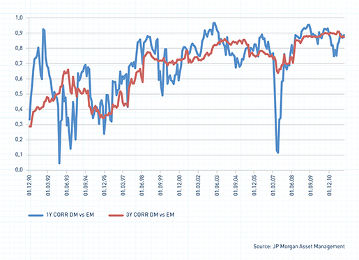 The correlation conundrum – Long-term correlation between developed and emerging markets