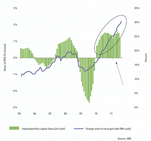 EM local currency debt – what goes in can also come out (but not very easily)