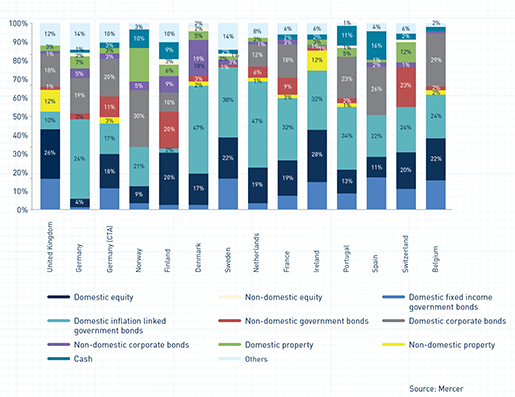 Home is where the heart is – Strategic asset allocation by country