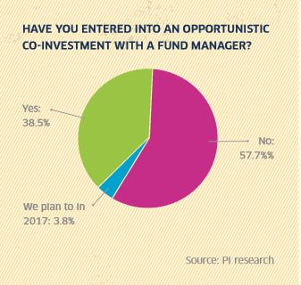 A collaborative relationship: co-investment survey